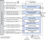 IBM Rational Rhapsody系统架构设计解决方案