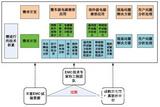 整车EMC 开发流程及风险评估方案
