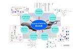 Dymola — 机电液多学科建模工具
