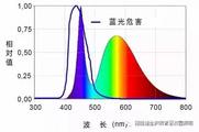 藍光危害是什么選對護眼燈有多重要