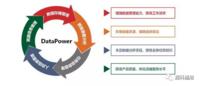 数据管理平台——DataPower