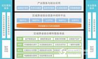中智讯-智云互联智慧养老综合服务系统