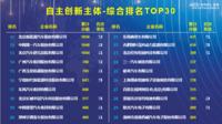 """經緯恒潤—經緯恒潤榮膺""""2020汽車專利創新指數""""自主創新主體30強"""