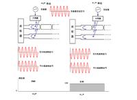 编码电缆位移传感器应用于卸料小车定位