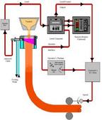 連鑄結晶器液位控制系統