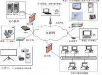 多路电视网络直播系统