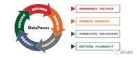 数据管理平台DataPower