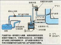 碳罐脱附能力与蒸发排放研究测试方案