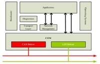 DSO品牌 Dorado:嵌入式软件平台!