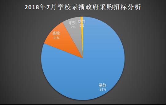 7月份学校录播系统政府采购需求量上升