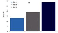 正負極材料的粉體特性對鋰電池生產工藝的影響