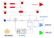 Dymola — 多學科系統仿真平臺