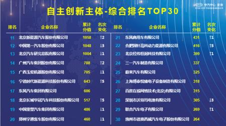 """经纬恒润—经纬恒润荣膺""""2020汽车专利创新指数""""自主创新主体30强"""