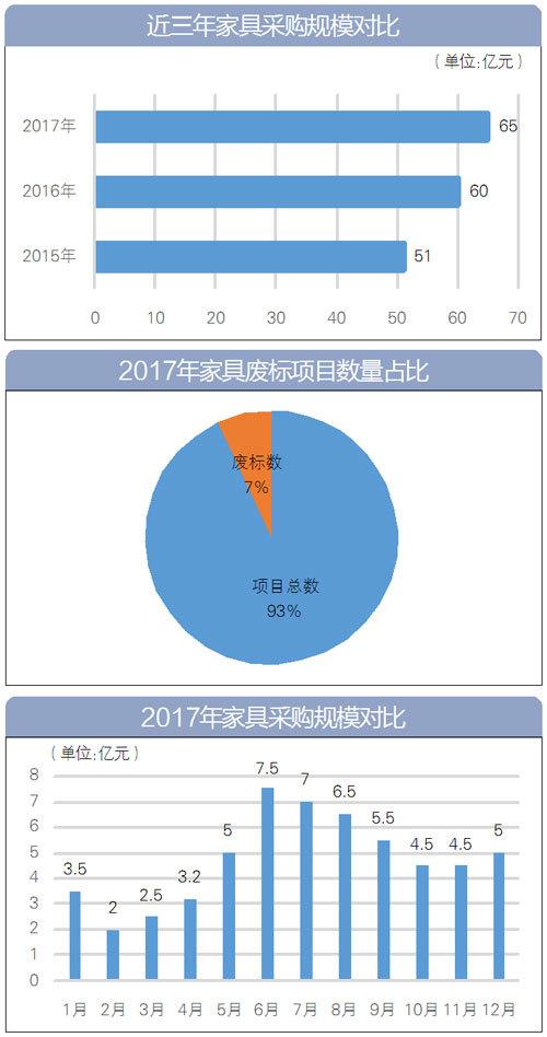 2017家具采购数据大盘点 采购额近63亿
