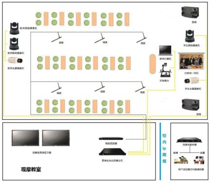 中教云天智能录播系统采用业内独家6场景5机位设计  完美实现常态化录播教学需求