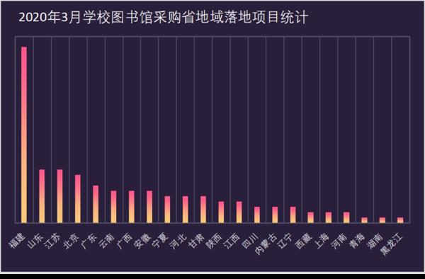 2020年3月学校图书馆采购项目统计:福建省稳居首位