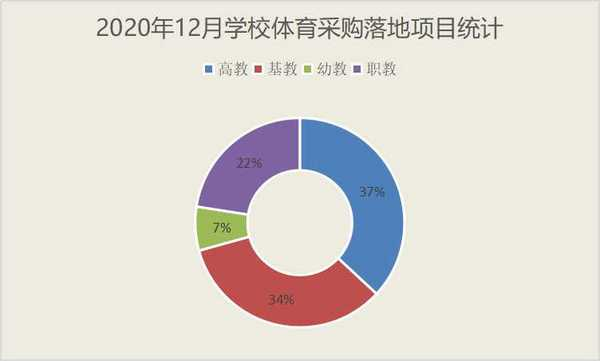 12月学校体育采购 基教份额回落 山东继续领跑广东重庆增速明显