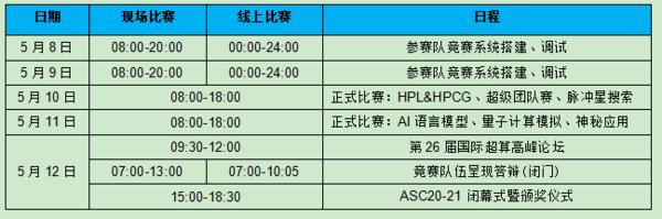 ASC20-21世界超算大赛5月决战深圳,28支总决赛队伍将巅峰竞技