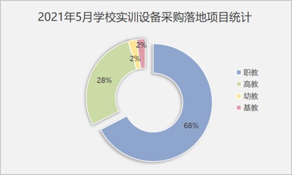 2021年5月学校实训设备采购职教占比达68%