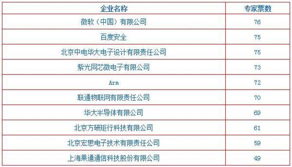 """""""2018物联之星""""评选活动获奖名单正式揭晓!2019中国物联网CEO千人大会见证颁奖"""