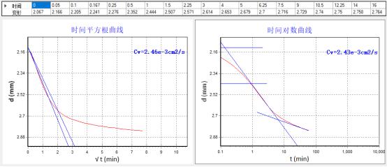 上海理工大學全自動固結儀等順利驗收