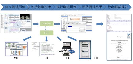 4月18日在线研讨会   符合ISO26262标准的MBD嵌入式软件开发技术