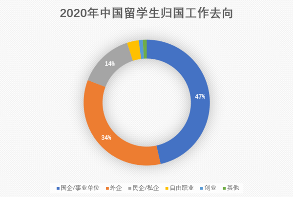 美国留学机构排名,2021年美国留学中介生存现状