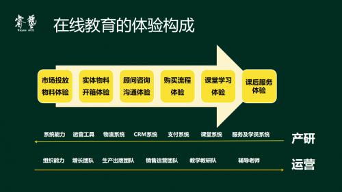 编程猫陈婉青:线下机构转型线上,需要对系统能力和组织能力做出哪些变革?