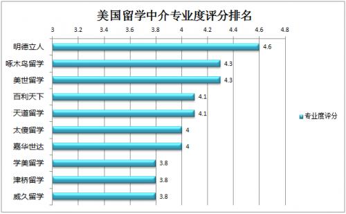 外媒新公布:美国留学中介机构全方位评分
