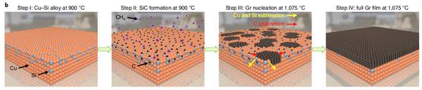 Nature Nanotechnology :大面積可控單晶石墨烯多層堆垛制備技術新突破
