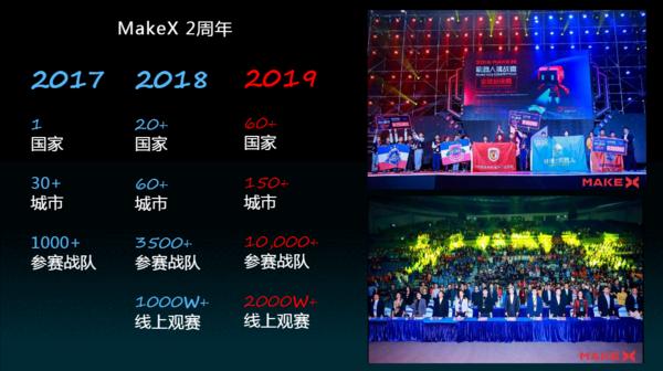 """2年""""风靡""""全球60国,MakeX 机器人挑战赛燃爆六一儿童节"""