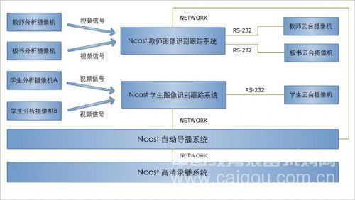 图像识别跟踪系统(教师灵动图像识别跟踪系统)