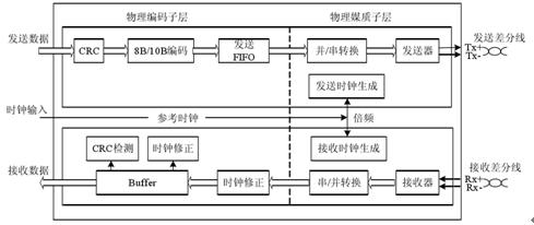 硬盘数据恢复之sata接口实现技术(一)