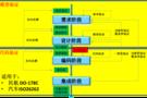 恒润微课堂:高可靠嵌入式软件开发验证流程
