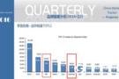 """投影市场""""鸿合系""""崛起 NEC首进中国三强"""