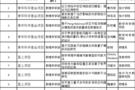 中国人民大学获国家自然科学基金项目76项