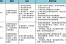 清大紫育助力學子2018年自主招生面試