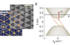 石墨烯莫尔(moiré)超晶格纳米光子晶体近场光学研究