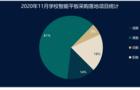11月智能平板采购需求加速增长 福建、广西市场潜力大