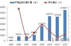 2012我国环境监测仪器产量27.38万台
