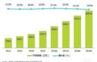 2016年教装行业录播市场发展研究报告