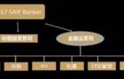 """SAIF Banker""计划实现教室到市场无缝衔接"