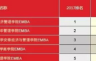 """人大商学院位居""""中国最佳EMBA排行榜""""第四"""