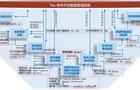 4月18日在线研讨会 | 符合ISO26262标准的MBD嵌入式软件开发技术