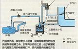 碳罐脫附能力與蒸發排放研究測試方案