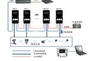 热动热力性能试验IMP3595数据采集系统