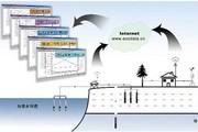 ENVIDATA 生态环境物联网系统