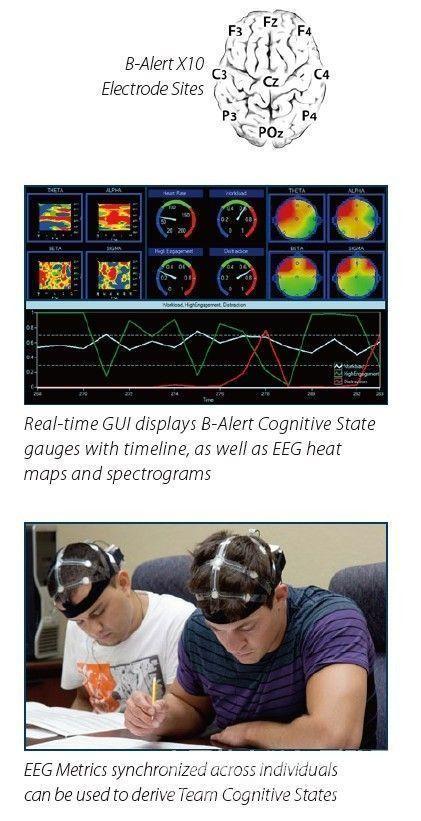 B-Alert X10是移动脑电解决方案