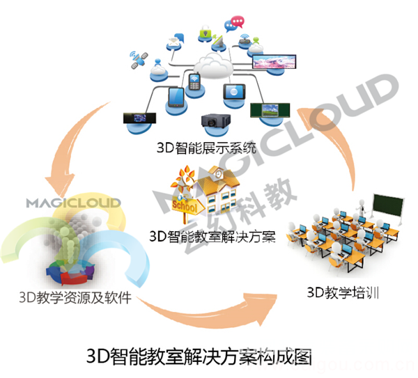 3D智能教室/3D教学/3D互动教学系统/3D教育资源/裸眼3D/3D多媒体教室