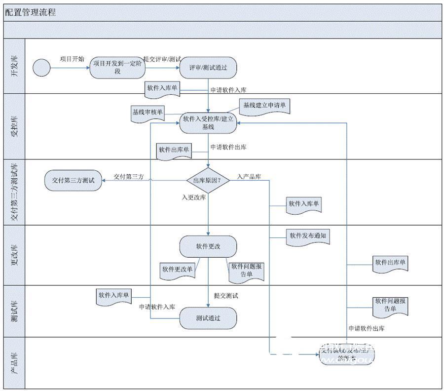 嵌入式产品配置管理平台